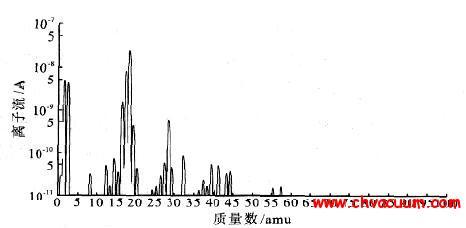 残气分析质谱扫描图