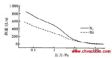 分子增压泵抽速曲线