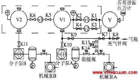 中国计量科学研究院新建的静态膨胀法真空标准装置