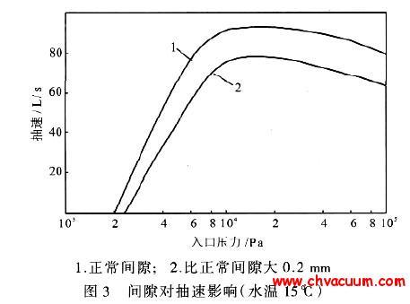 间隙对液环泵抽速影响(
