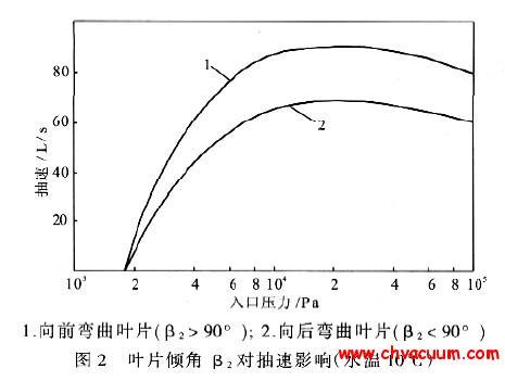 叶片倾角对液环泵抽速的影响