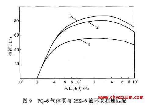 气体泵与液环泵抽速匹配