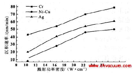 不同溅射功率下各个靶的成膜速率