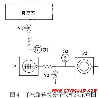 单气路连接分子泵机组