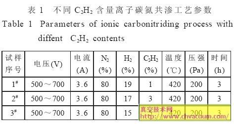 含量离子碳氮共渗工艺参数