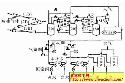 4#RH 的真空泵系统