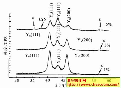 AISI304 奥氏体不锈钢离子碳氮