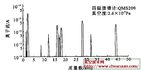 QMS200残余气体谱图