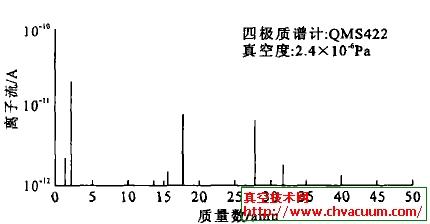 QMS422残余气体谱图