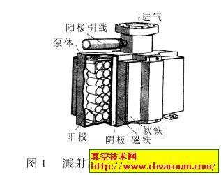 钛泵和溅射离子泵的工作原理