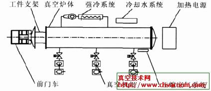 ZR-900-13W 型真空炉