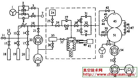 动态流导法真空校准真空规装置组成
