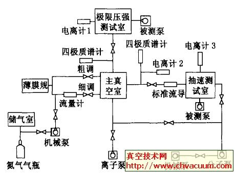 微型溅射离子泵性能测试系统