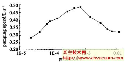 微型溅射离子泵抽速曲线