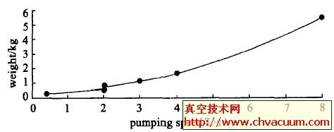 Varian公司微型溅射离子泵抽速与重量的关系