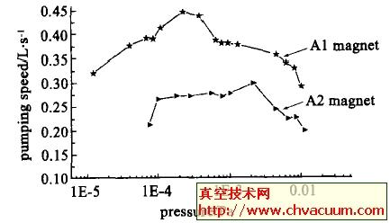 微型离子泵抽速测试结果及误差分析(1)
