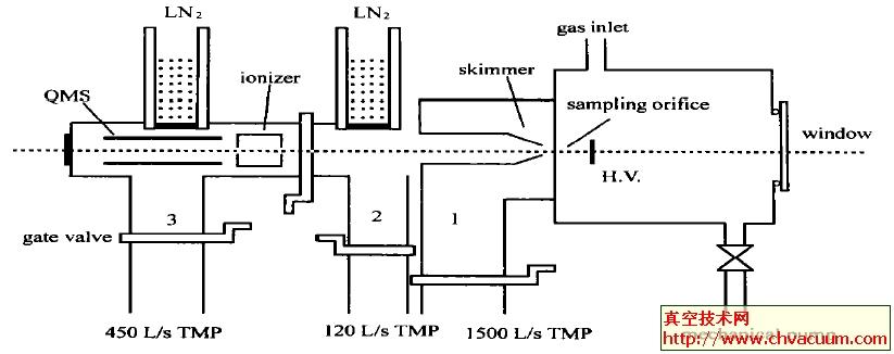 分子束质谱装置简图