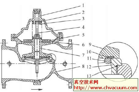 水力控制阀的结构与工作原理