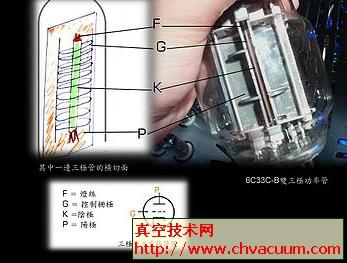 常见真空管的结构和功能