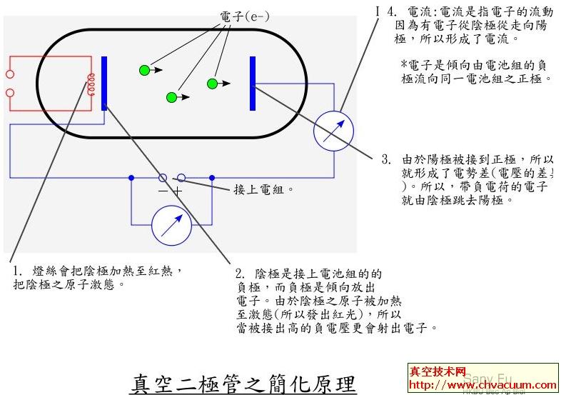 二极真空管的工作原理