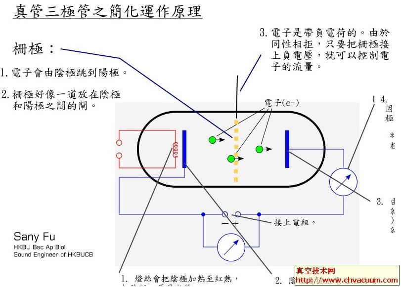 三极真空管的工作原理