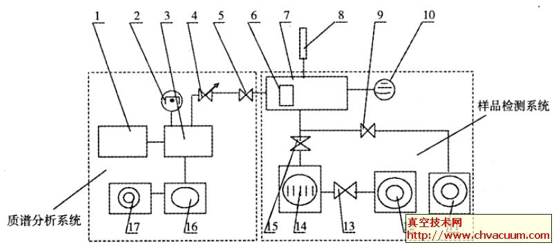 四极质谱计检漏系统图