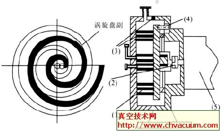 涡旋真空泵的工作原理