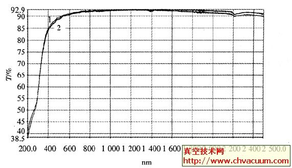 辐照前后ITO 样品的透过光谱变化