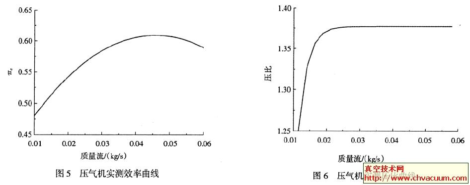 压气机/涡轮性能试验