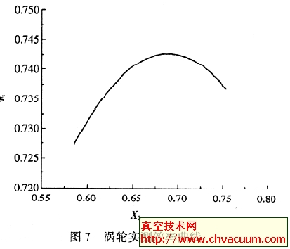 高速电动涡轮-压气机的性能测试结果分析