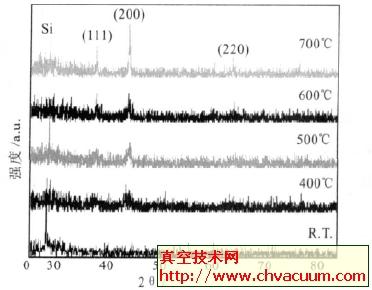 SI片上沉积的NiO 薄膜在不同退火温度下的XRD图谱