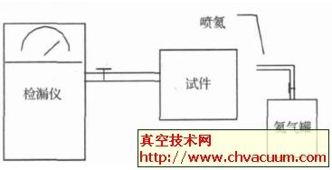 常用的几种氦质谱检漏方法