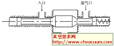 电磁阀的阀杆工作原理图