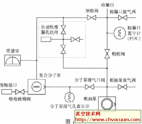 ASM181T 氦质谱检漏仪