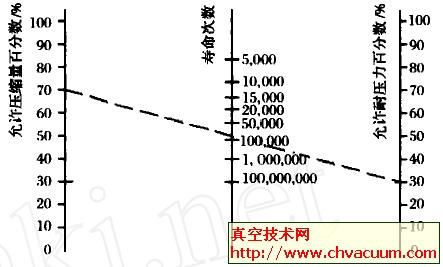 波纹管的寿命预测图