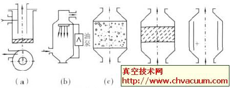 真空技术中常用的尘埃过滤方式简图