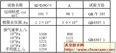 真空泵油极限压强和抽气速率对比结果