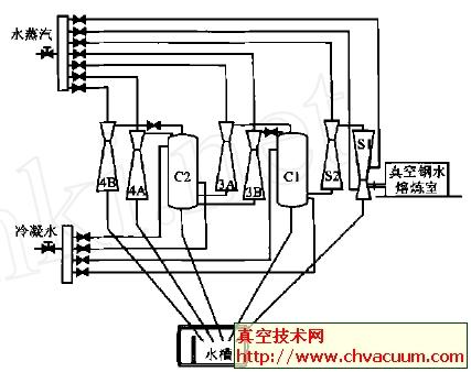 真空度的测量及水蒸汽,冷凝水压力的测量;3个温度传感器及2 个流量计