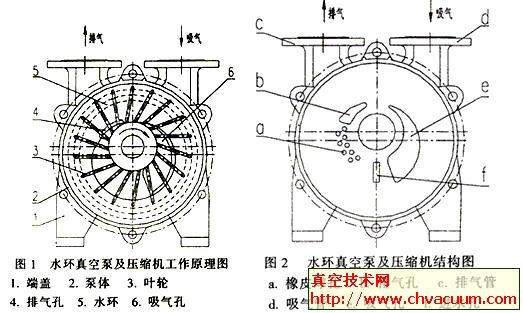 SK系列水环真空泵的工作原理