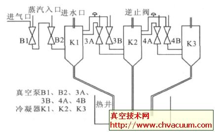 水蒸汽真空泵的工作原理及结构