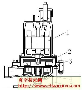 磁力传动潜水泵