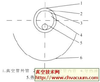 新型槽式真空热管集热器的结构