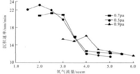 反应气压对ZAO 薄膜沉积速率的影响