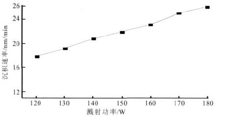 溅射功率和沉积速率的关系