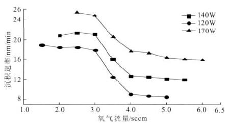 不同溅射功率下O2 气流量和沉积速率的关系