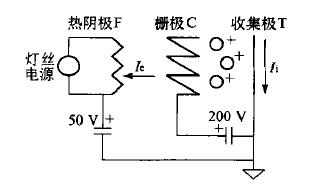 电离规管结构示意图