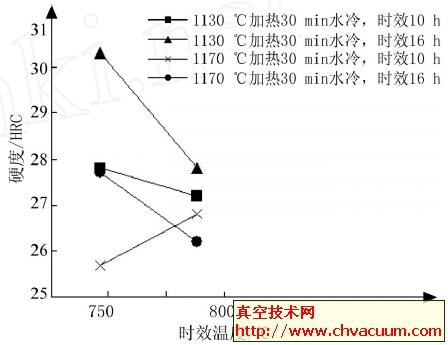时效温度对23_8N钢硬度的影响