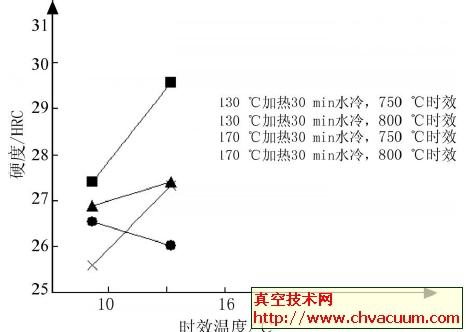 时效时间对23_8N钢硬度的影响