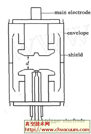 真空触发开关(TVS)的基本结构
