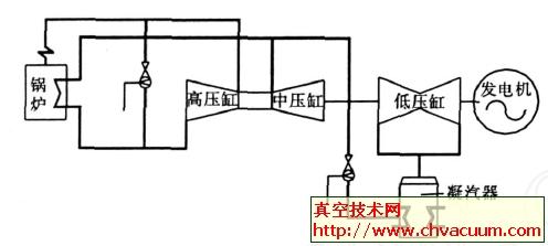 汽轮机旁路系统与阀门选用